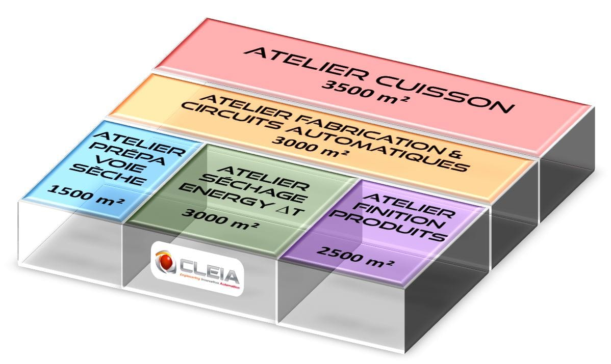 CLEIA - Multi-product units